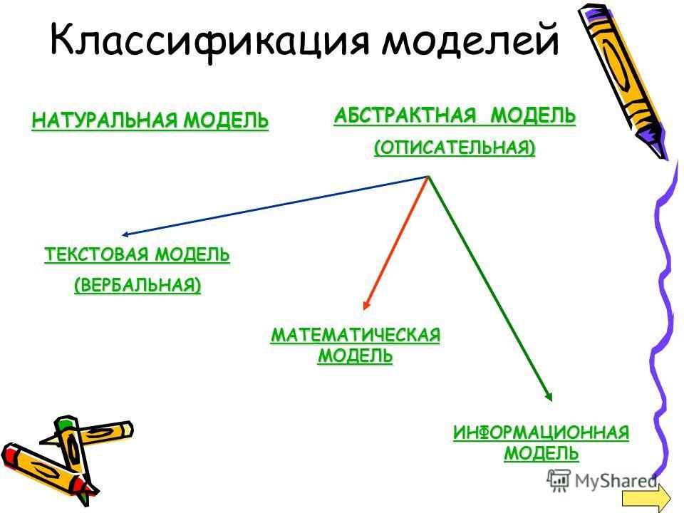 Классификация моделей НАТУРАЛЬНАЯ МОДЕЛЬ НАТУРАЛЬНАЯ МОДЕЛЬ АБСТРАКТНАЯ МОДЕЛЬ АБСТРАКТНАЯ МОДЕЛЬ (ОПИСАТЕЛЬНАЯ) ТЕКСТОВАЯ МОДЕЛЬ ТЕКСТОВАЯ МОДЕЛЬ (ВЕРБАЛЬНАЯ) МАТЕМАТИЧЕСКАЯ МОДЕЛЬ МАТЕМАТИЧЕСКАЯ МОДЕЛЬ ИНФОРМАЦИОННАЯ МОДЕЛЬ ИНФОРМАЦИОННАЯ МОДЕЛЬ