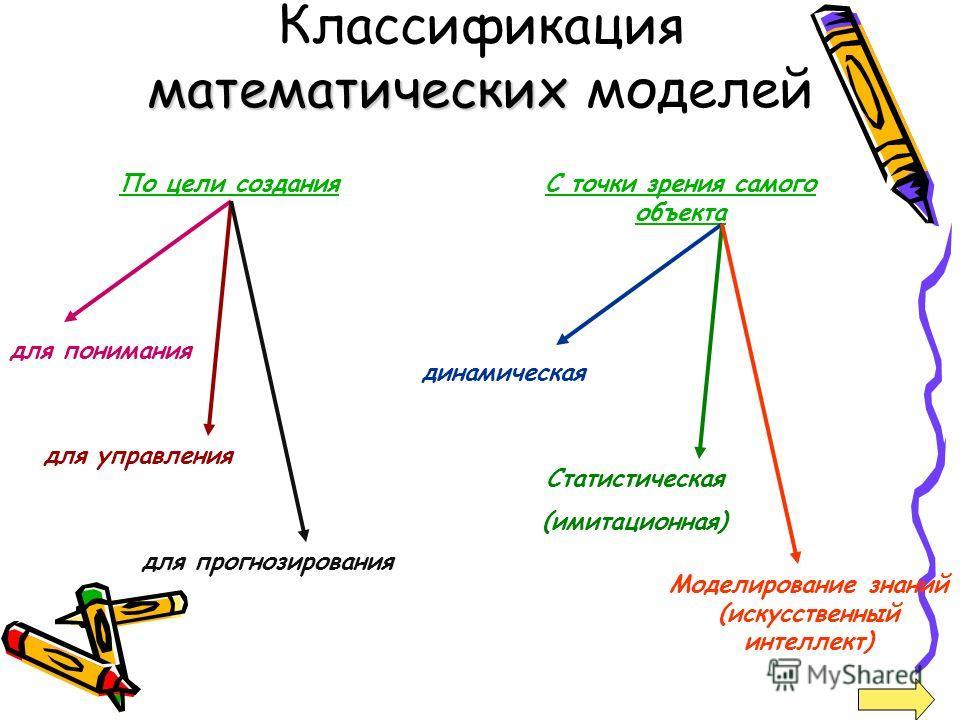 математических Классификация математических моделей По цели созданияС точки зрения самого объекта для понимания для управления для прогнозирования динамическая Статистическая (имитационная) Моделирование знаний (искусственный интеллект)