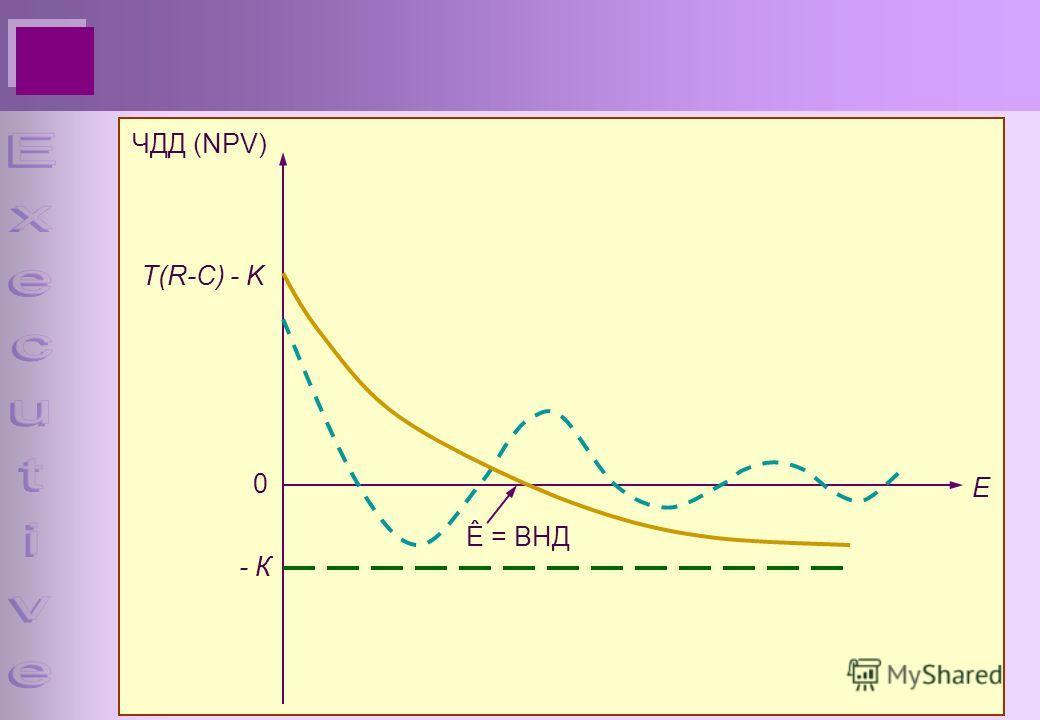 Е 0 ЧДД (NPV) - К T(R-C) - K Ê = ВНД
