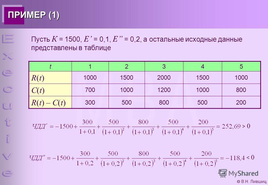 В.Н. Лившиц ПРИМЕР (1) Пусть К = 1500, Е = 0,1, Е = 0,2, а остальные исходные данные представлены в таблице t12345 R(t)R(t) 10001500200015001000 C(t)C(t) 700100012001000800 R(t) – C(t) 300500800500200 > 0 < 0