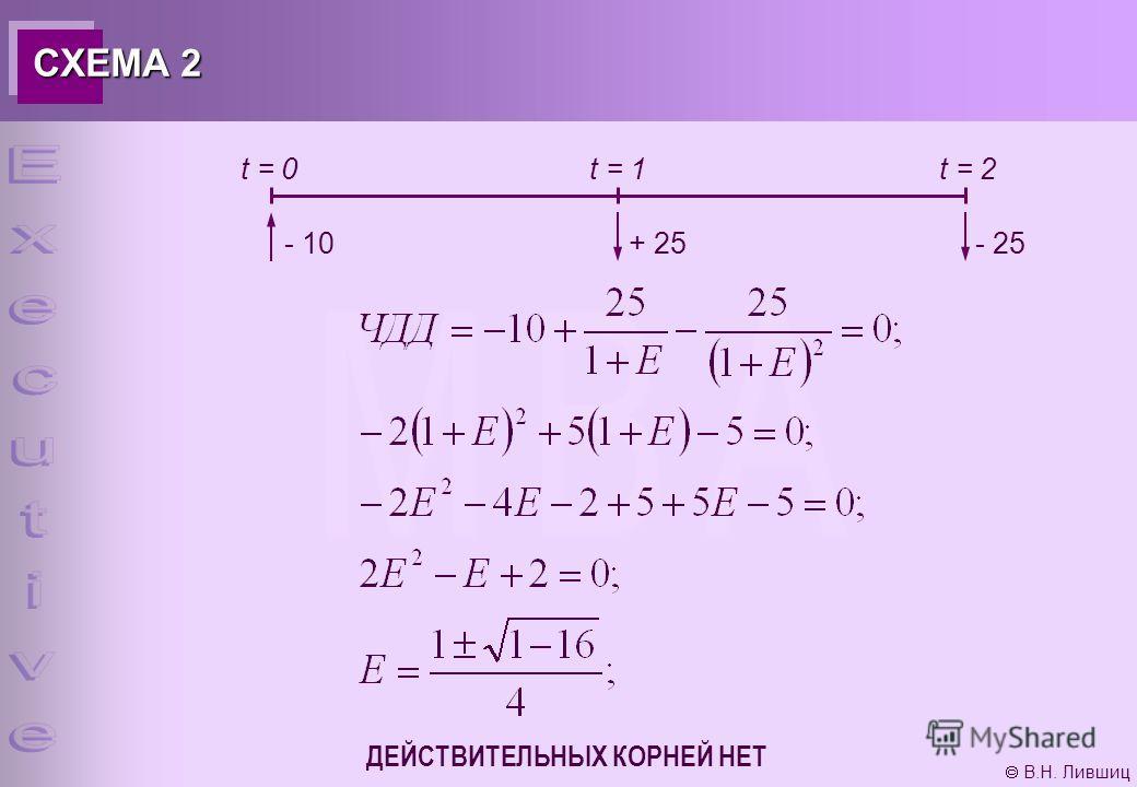 В.Н. Лившиц СХЕМА 2 t = 0t = 1t = 2 - 10+ 25- 25 ДЕЙСТВИТЕЛЬНЫХ КОРНЕЙ НЕТ