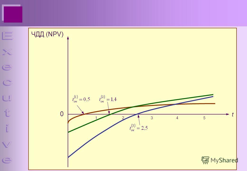 0 ЧДД (NPV) t 12345