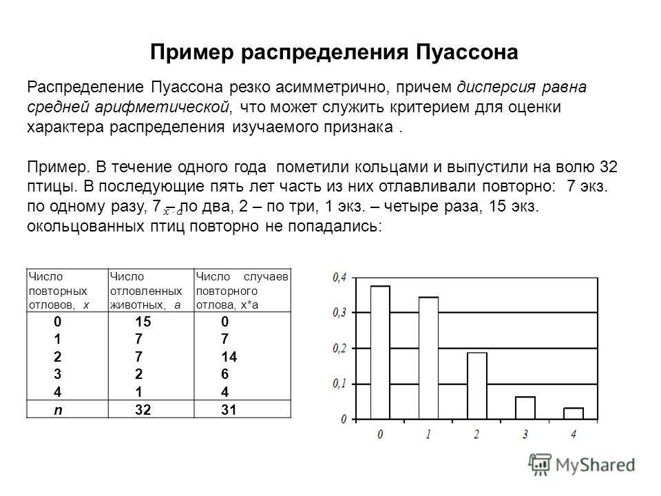 Пример распределения Пуассона Распределение Пуассона резко асимметрично, причем дисперсия равна средней арифметической, что может служить критерием для оценки характера распределения изучаемого признака. Пример. В течение одного года пометили кольцам