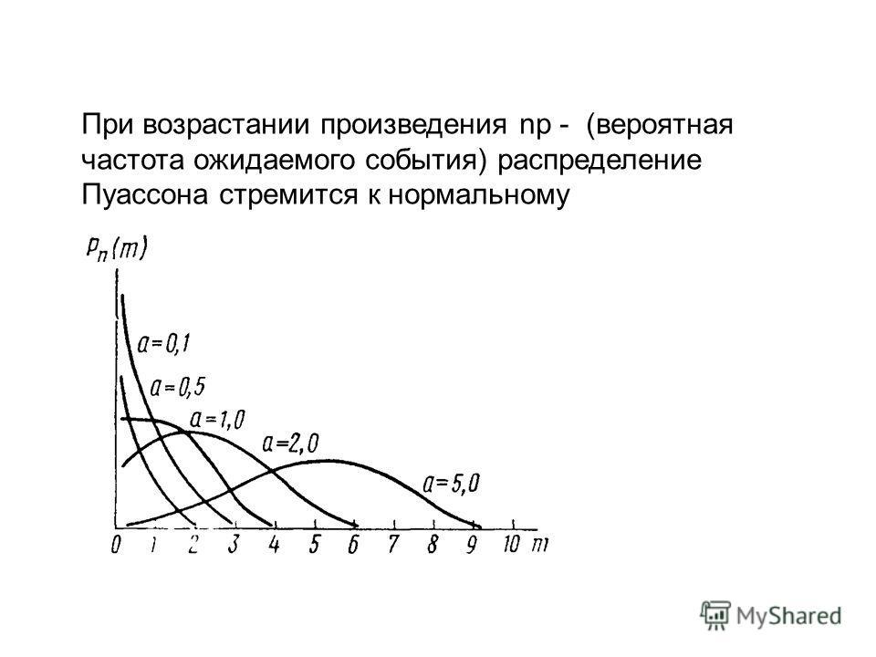 При возрастании произведения np - (вероятная частота ожидаемого события) распределение Пуассона стремится к нормальному