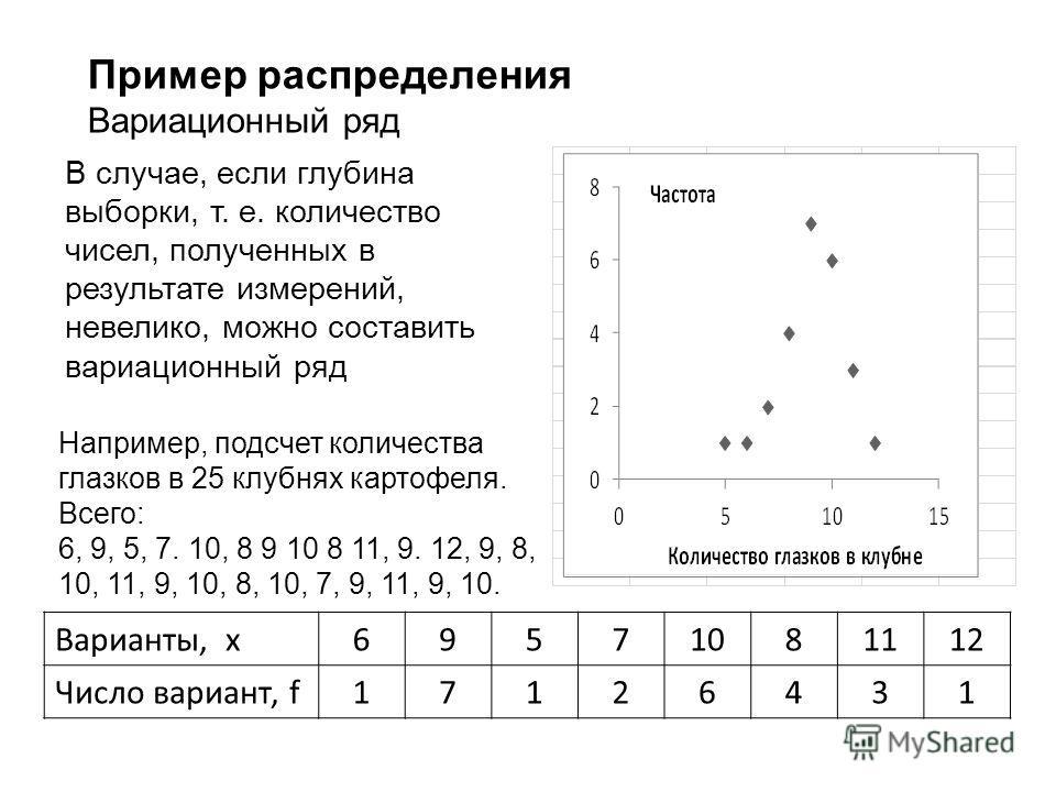 Пример распределения Вариационный ряд В случае, если глубина выборки, т. е. количество чисел, полученных в результате измерений, невелико, можно составить вариационный ряд Например, подсчет количества глазков в 25 клубнях картофеля. Всего: 6, 9, 5, 7