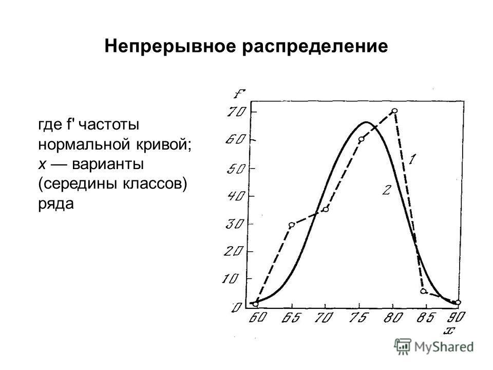 Непрерывное распределение где f' частоты нормальной кривой; х варианты (середины классов) ряда