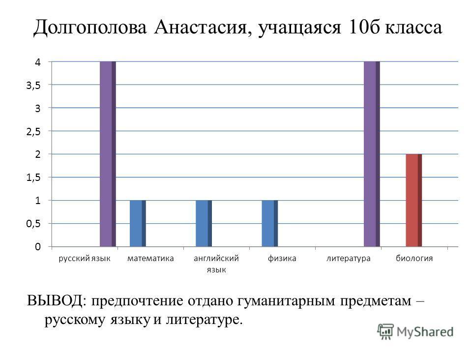 Долгополова Анастасия, учащаяся 10 б класса ВЫВОД: предпочтение отдано гуманитарным предметам – русскому языку и литературе.