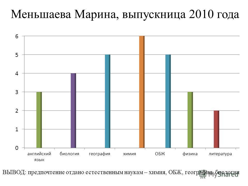 Меньшаева Марина, выпускница 2010 года ВЫВОД: предпочтение отдано естественным наукам – химия, ОБЖ, география, биология