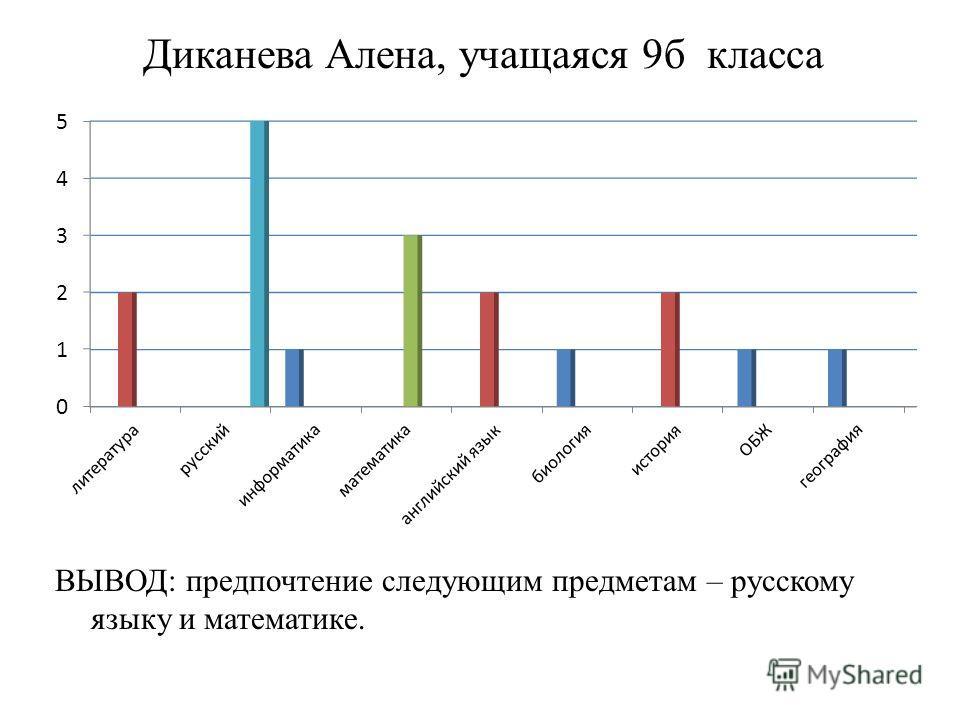 Диканева Алена, учащаяся 9 б класса ВЫВОД: предпочтение следующим предметам – русскому языку и математике.
