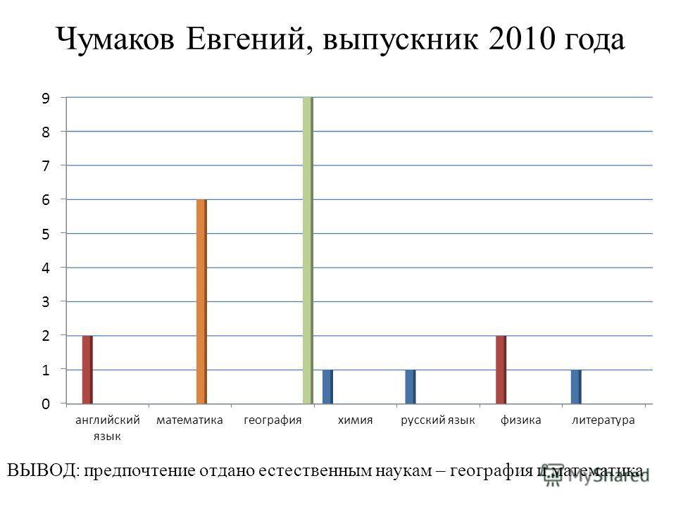 Чумаков Евгений, выпускник 2010 года ВЫВОД: предпочтение отдано естественным наукам – география и математика