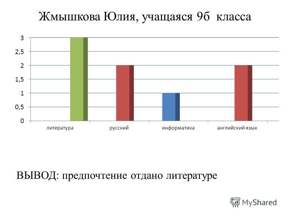 Жмышкова Юлия, учащаяся 9 б класса ВЫВОД: предпочтение отдано литературе