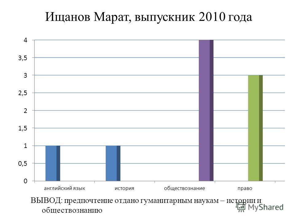 Ищанов Марат, выпускник 2010 года ВЫВОД: предпочтение отдано гуманитарным наукам – истории и обществознанию