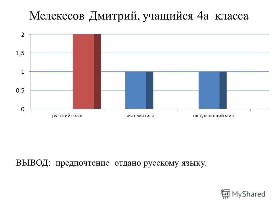 Мелекесов Дмитрий, учащийся 4 а класса ВЫВОД: предпочтение отдано русскому языку.
