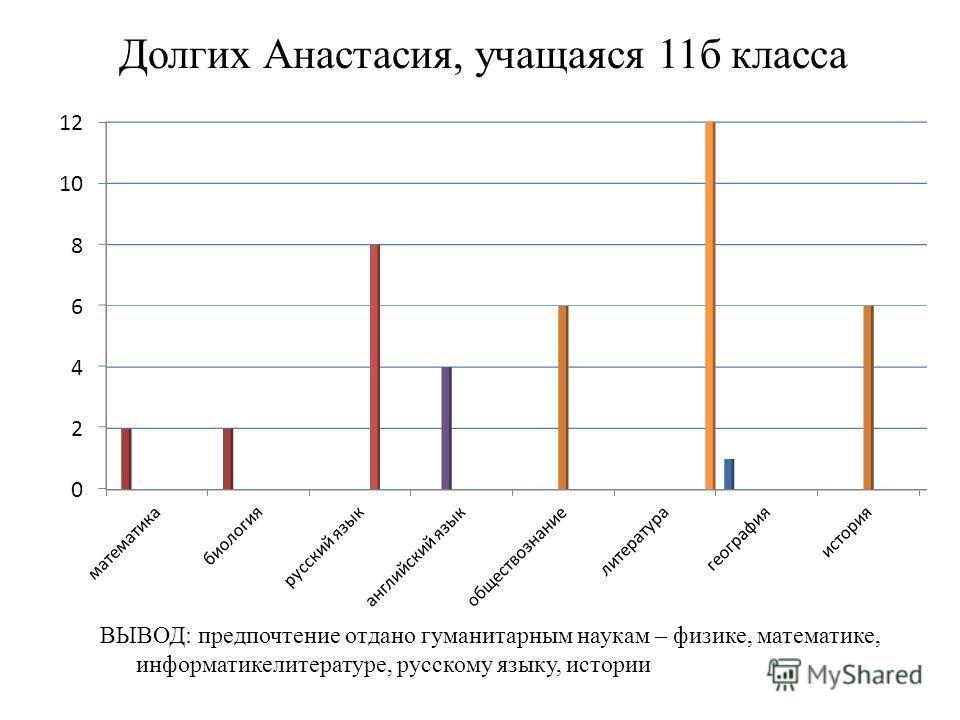 Долгих Анастасия, учащаяся 11 б класса ВЫВОД: предпочтение отдано гуманитарным наукам – физике, математике, информатикелитературе, русскому языку, истории