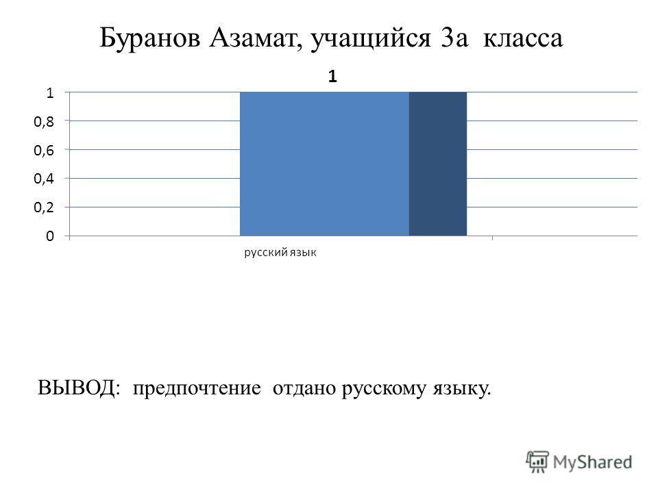 Буранов Азамат, учащийся 3 а класса ВЫВОД: предпочтение отдано русскому языку.