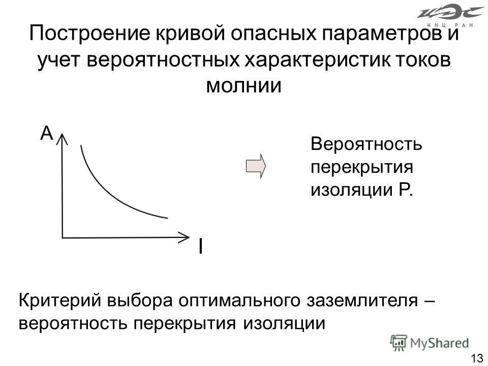 13 Построение кривой опасных параметров и учет вероятностных характеристик токов молнии Критерий выбора оптимального заземлителя – вероятность перекрытия изоляции Вероятность перекрытия изоляции P.