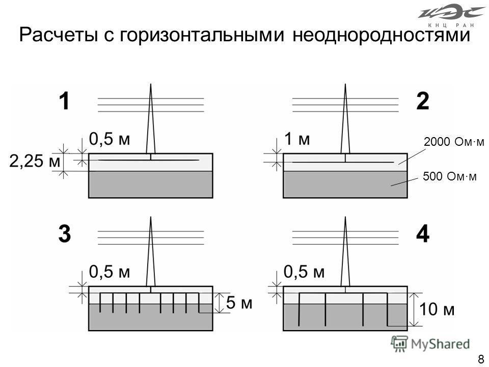 8 Расчеты с горизонтальными неоднородностями 2000 Омм 500 Омм