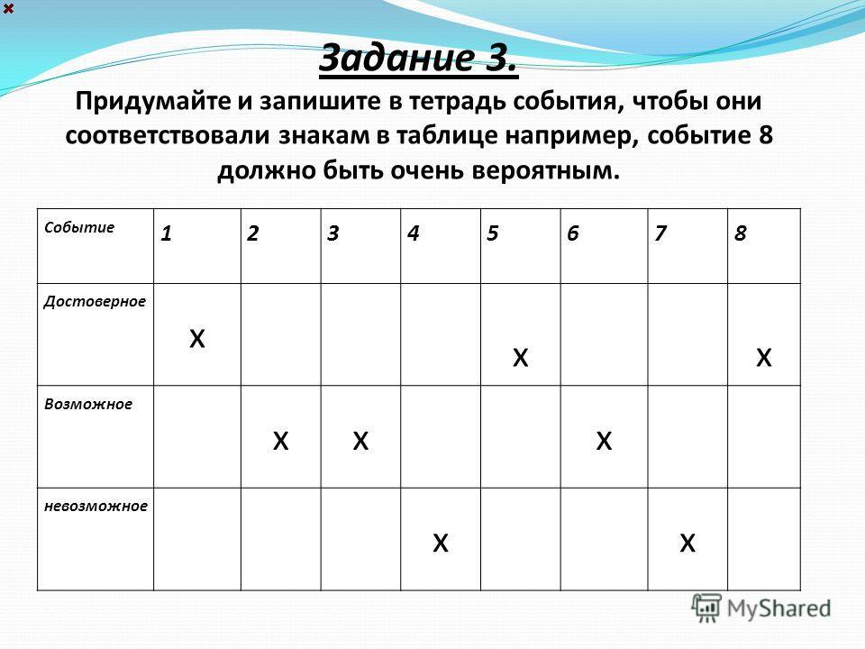 Задание 3. Придумайте и запишите в тетрадь события, чтобы они соответствовали знакам в таблице например, событие 8 должно быть очень вероятным. Событие 12345678 Достоверное х х х Возможное х х х невозможное х х