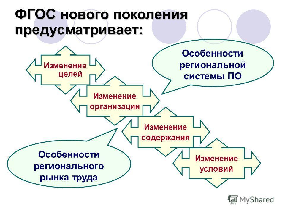 ФГОС нового поколения предусматривает: Изменение целей Изменение организации Изменение содержания Изменение условий Особенности регионального рынка труда Особенности региональной системы ПО