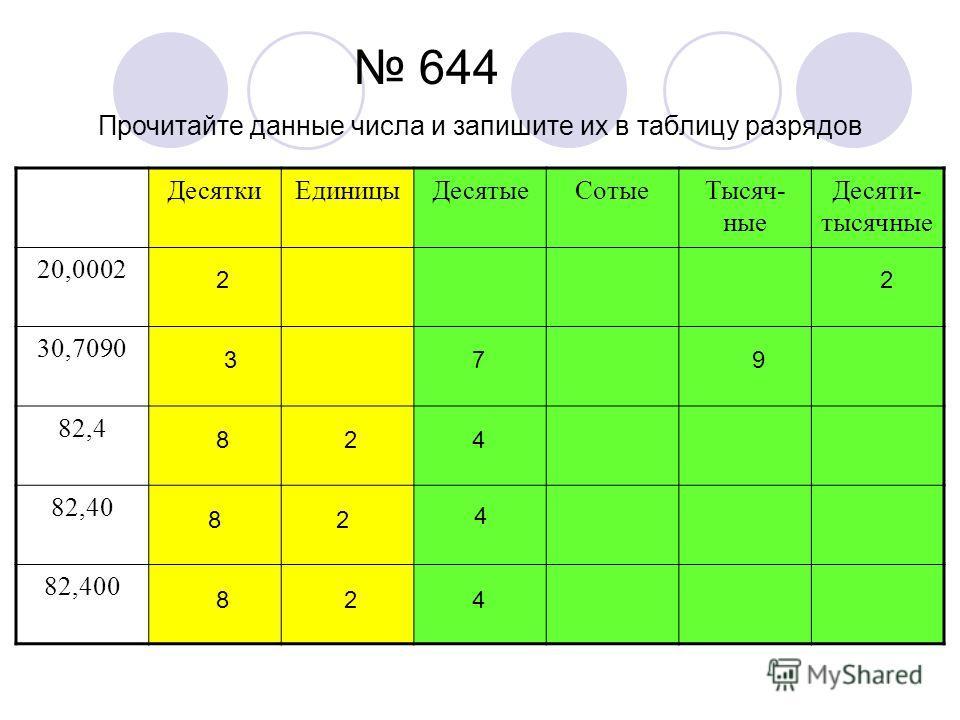 644 Прочитайте данные числа и запишите их в таблицу разрядов Десятки ЕдиницыДесятые СотыеТысяч- ные Десяти- тысячные 20,0002 30,7090 82,4 82,40 82,400 22 379 824 82 4 824
