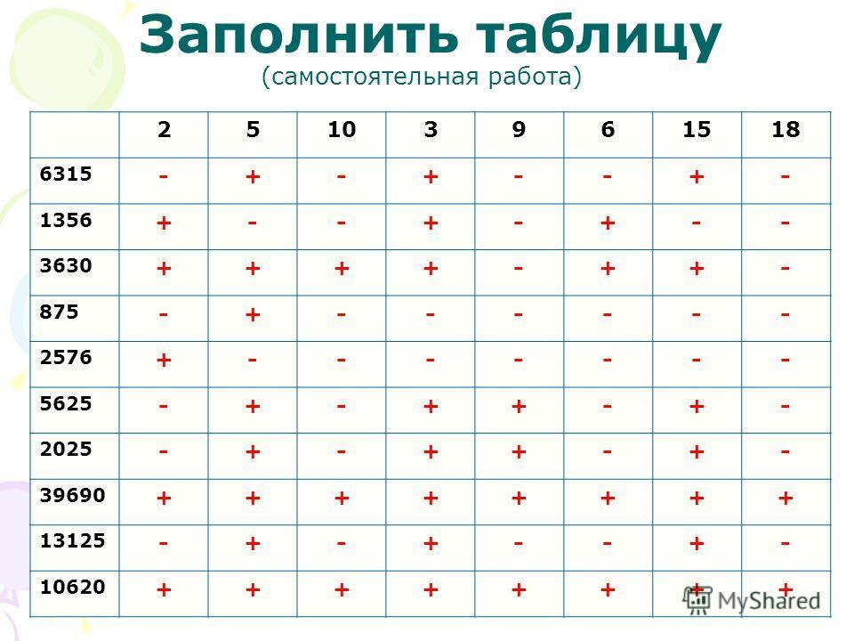 Заполнить таблицу (самостоятельная работа) 25103961518 6315 -+-+--+- 1356 +--+-+-- 3630 ++++-++- 875 -+------ 2576 +------- 5625 -+-++-+- 2025 -+-++-+- 39690 ++++++++ 13125 -+-+--+- 10620 ++++++++