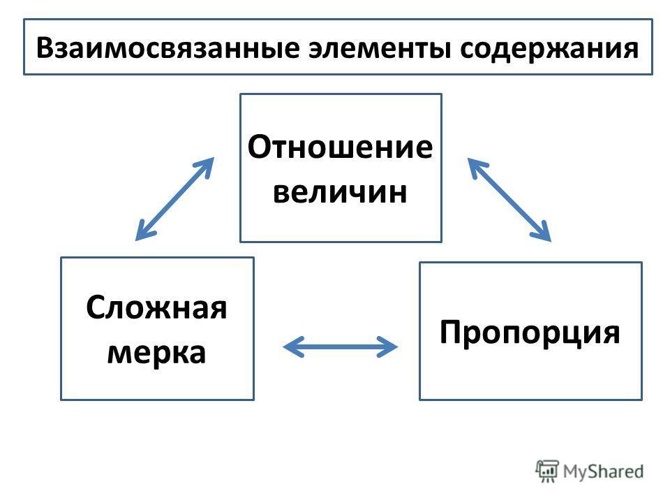 Отношение величин Сложная мерка Пропорция Взаимосвязанные элементы содержания