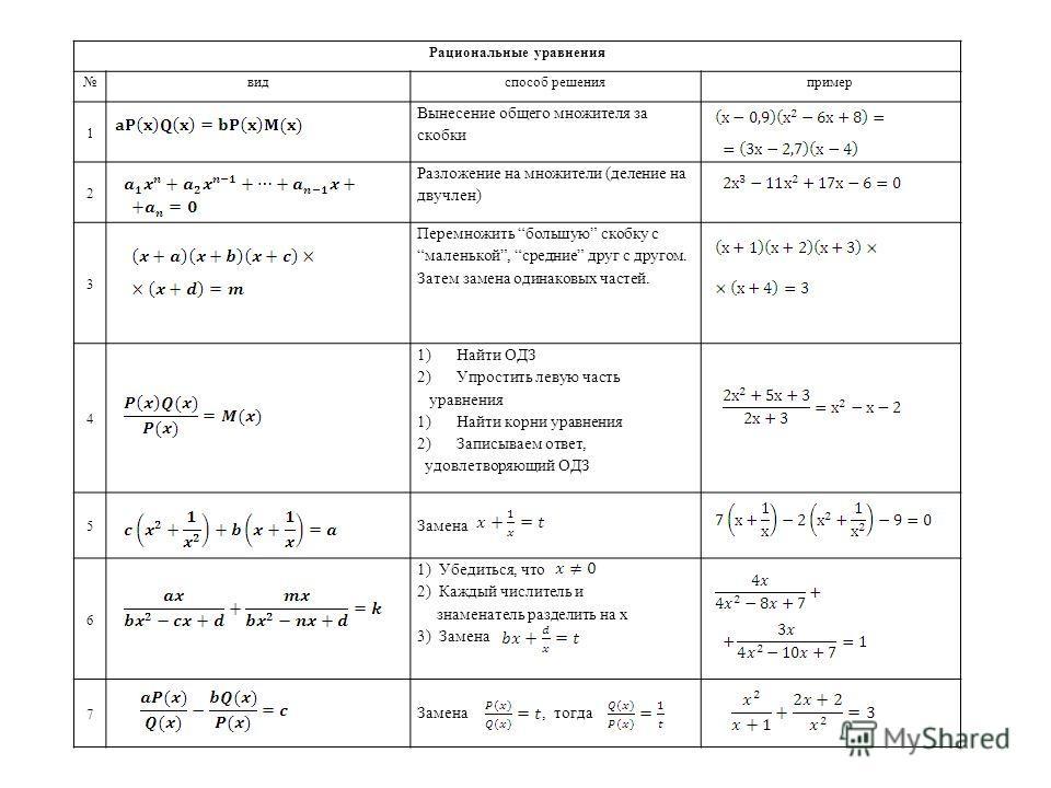 Рациональные уравнения видспособ решенияпример 1 Вынесение общего множителя за скобки 2 Разложение на множители (деление на двучлен) 3 Перемножить большую скобку с маленькой, средние друг с другом. Затем замена одинаковых частей. 4 1)Найти ОДЗ 2)Упро
