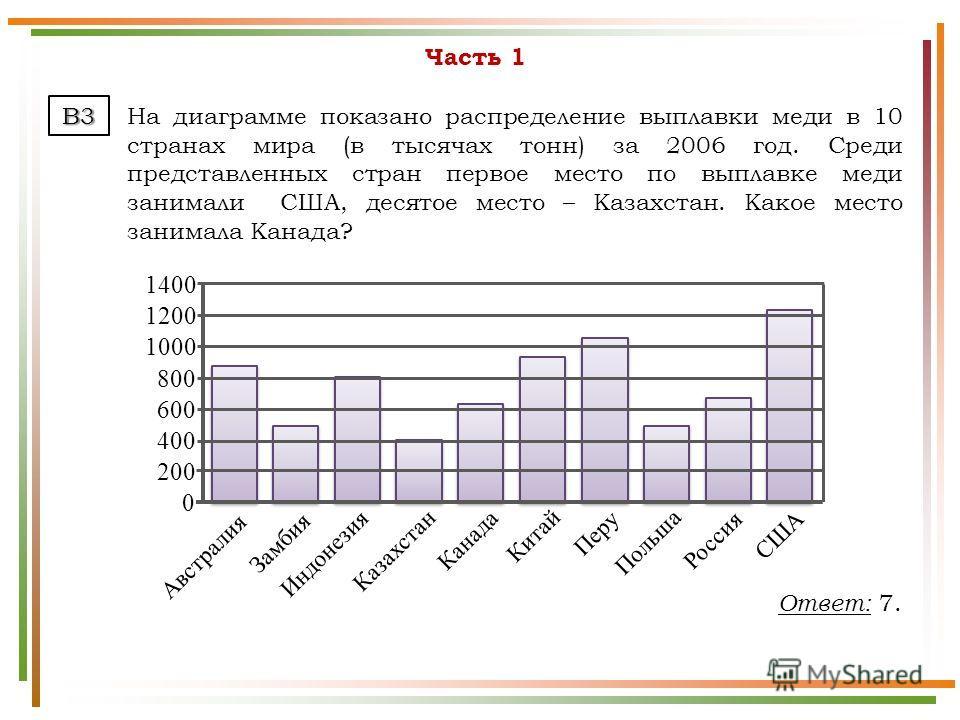 Часть 1 На диаграмме показано распределение выплавки меди в 10 странах мира (в тысячах тонн) за 2006 год. Среди представленных стран первое место по выплавке меди занимали США, десятое место – Казахстан. Какое место занимала Канада? B3 Австралия Замб