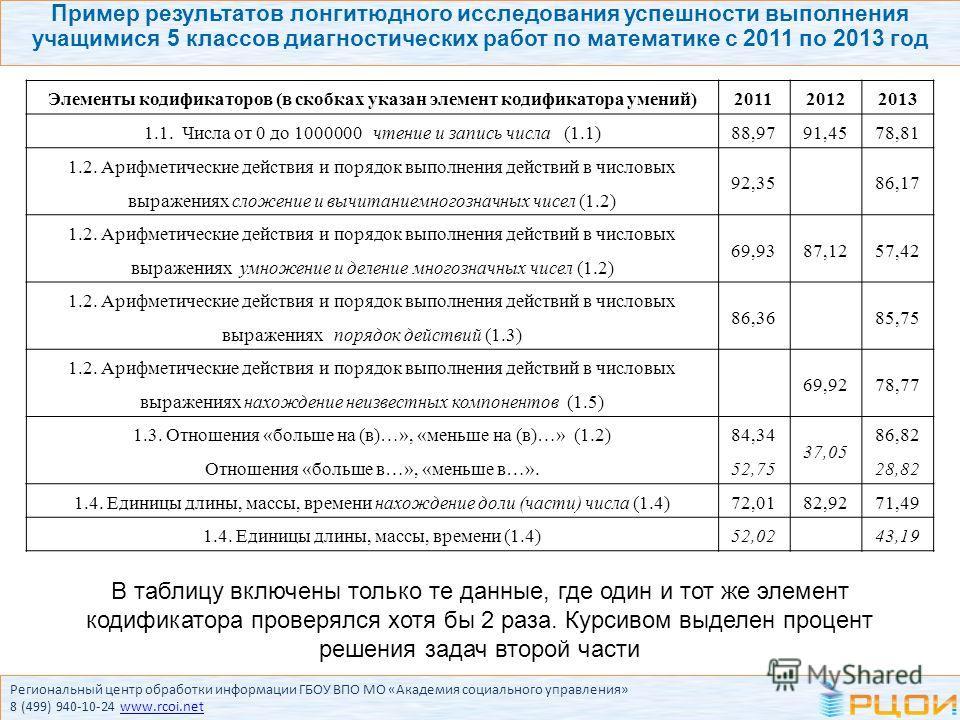Пример результатов лонгитюдного исследования успешности выполнения учащимися 5 классов диагностических работ по математике с 2011 по 2013 год Элементы кодификаторов (в скобках указан элемент кодификатора умений)201120122013 1.1. Числа от 0 до 1000000