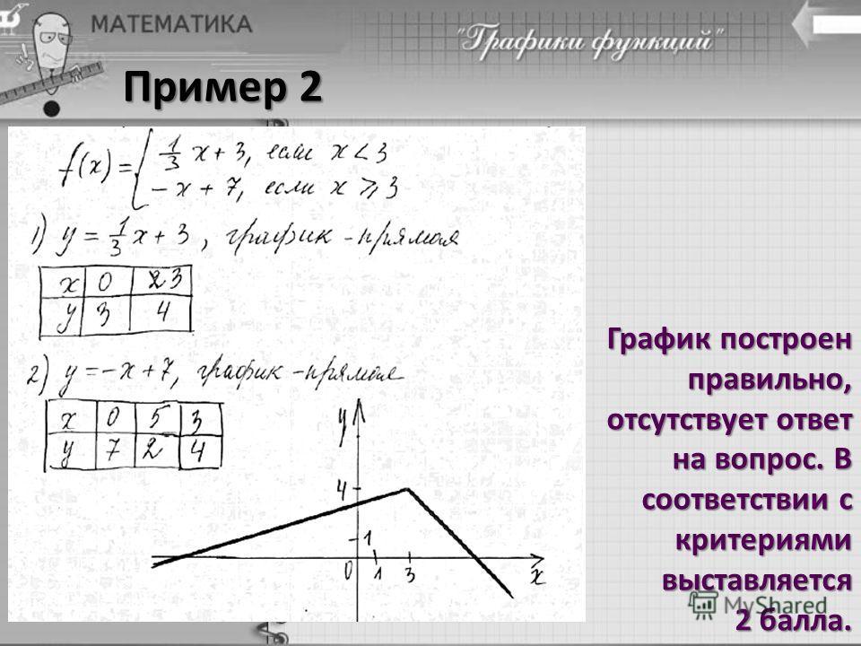 Пример 2 График построен правильно, отсутствует ответ на вопрос. В соответствии с критериями выставляется 2 балла.