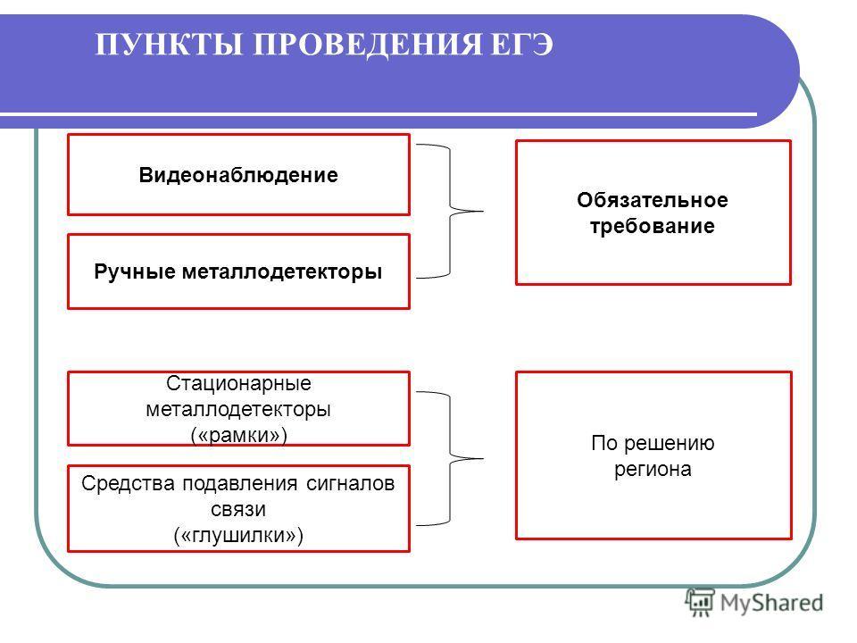 ПУНКТЫ ПРОВЕДЕНИЯ ЕГЭ Видеонаблюдение Ручные металлодетекторы Обязательное требование Стационарные металлодетекторы («рамки») Средства подавления сигналов связи («глушилки») По решению региона