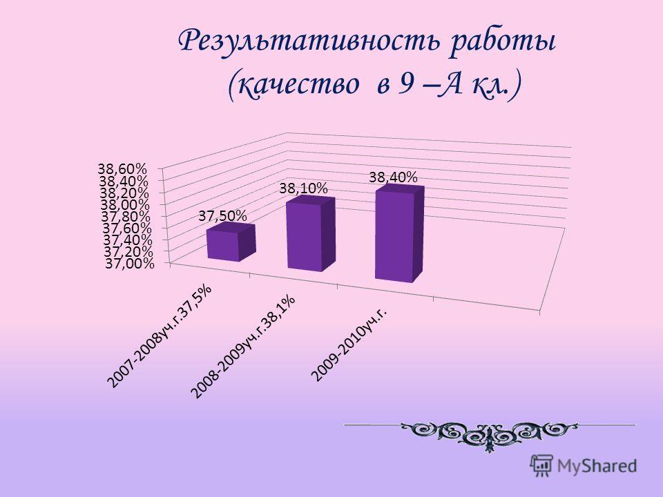 Результативность работы (качество в 9 –А кл.)