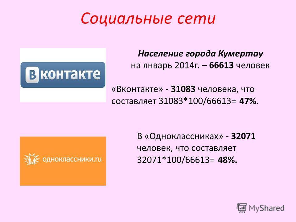 Социальные сети Население города Кумертау на январь 2014 г. – 66613 человек «Вконтакте» - 31083 человека, что составляет 31083*100/66613= 47%. В «Одноклассниках» - 32071 человек, что составляет 32071*100/66613= 48%.