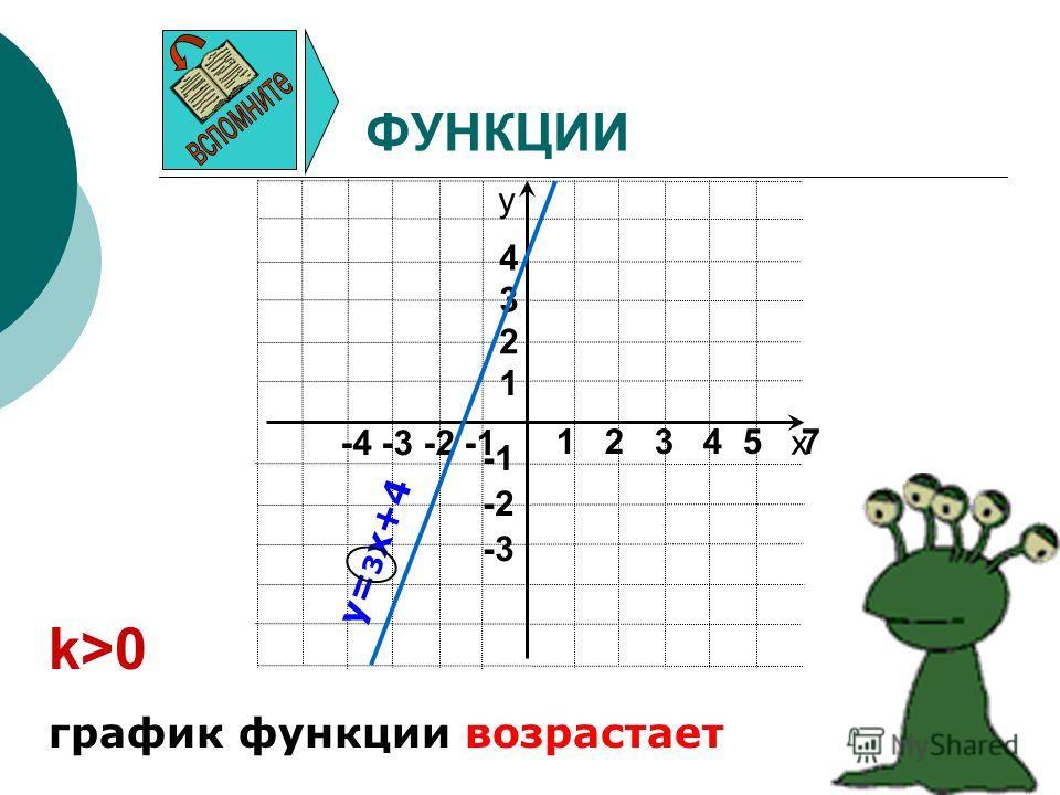 ФУНКЦИИ х у -4 -3 -2 -1 -3 -2 1 2 3 4 1 2 3 4 5 7 k>0 график функции возрастает y= 3 x+4