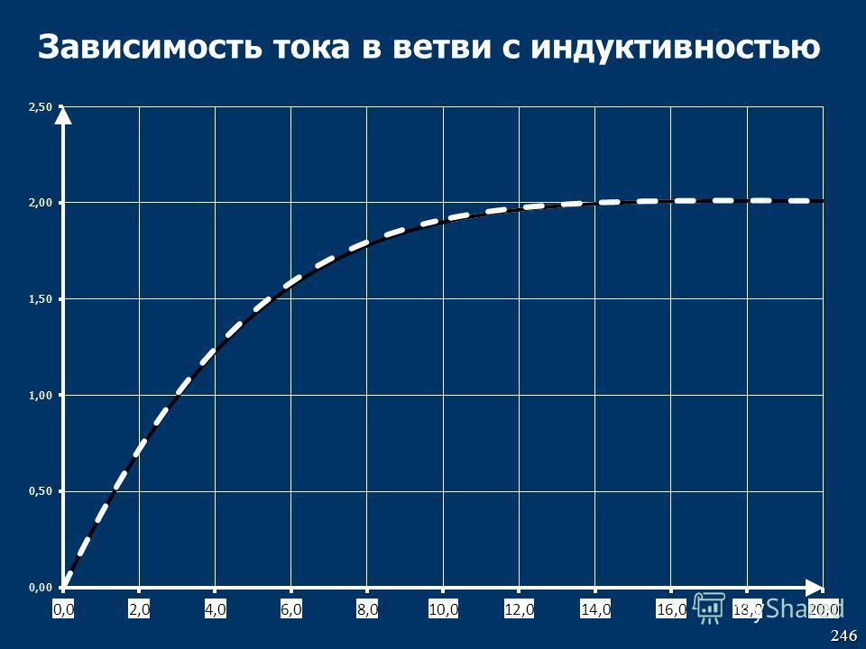 246 Зависимость тока в ветви с индуктивностью