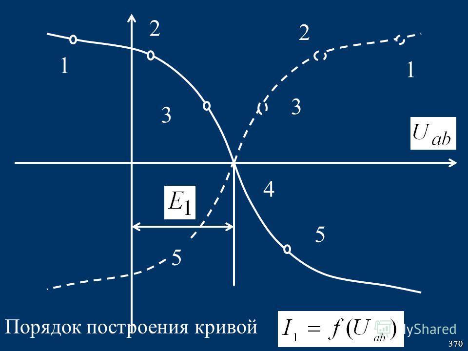 370 4 3 2 1 3 2 1 5 5 Порядок построения кривой