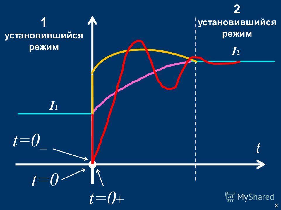 8 1 установившийся режим 2 установившийся режим t I1I1 I2I2 t=0 _ t=0 t=0 +