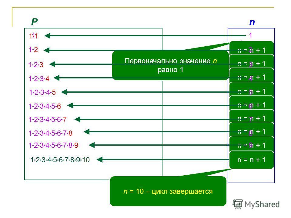 Pn 1 1 Первоначально значение n равно 1 1 n = n + 1 2 1 2 n = n + 1 3 1 2 3 n = n + 1 4 1 2 3 4 n = n + 1 5 1 2 3 4 5 n = n + 1 6 1 2 3 4 5 6 n = n + 1 7 1 2 3 4 5 6 7 n = n + 1 8 1 2 3 4 5 6 7 8 n = n + 1 9 1 2 3 4 5 6 7 8 9 10 1 2 3 4 5 6 7 8 9 10