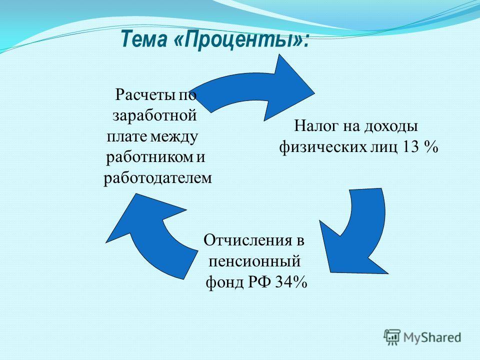 Тема «Проценты»: Налог на доходы физических лиц 13 % Отчисления в пенсионный фонд РФ 34% Расчеты по заработной плате между работником и работодателем
