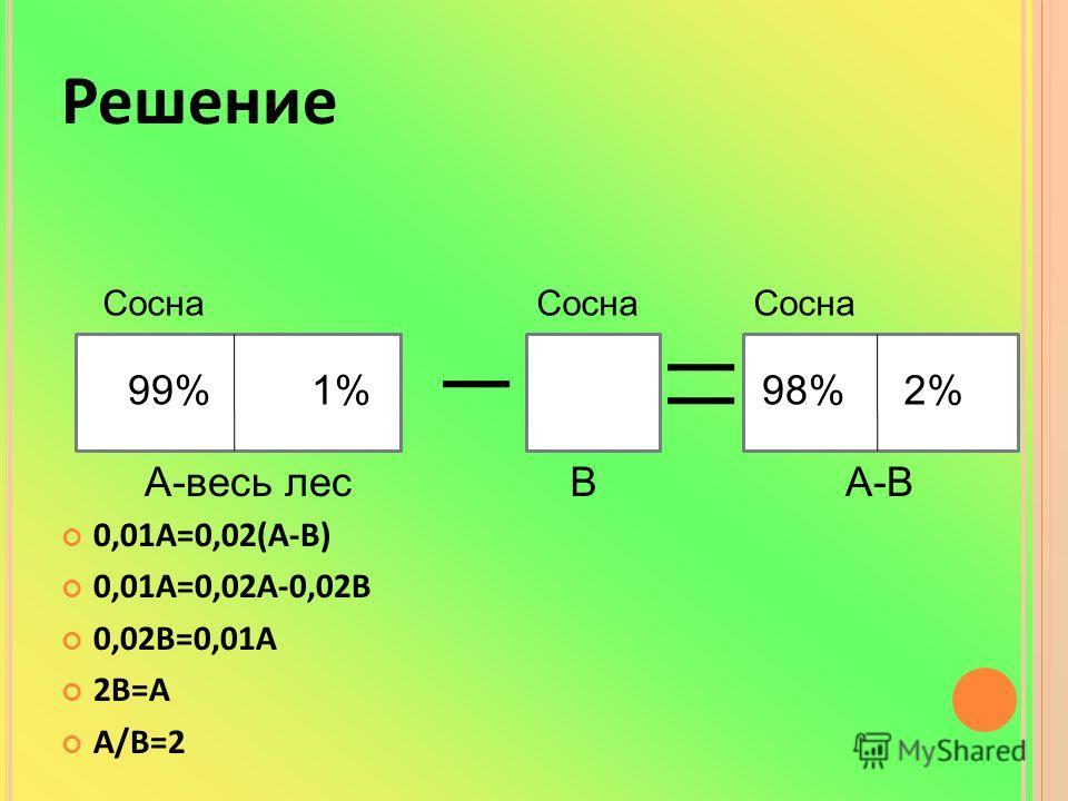 Решение 0,01А=0,02(А-В) 0,01А=0,02А-0,02В 0,02В=0,01А 2В=А А/В=2 99% Сосна 1% А-весь лес Сосна В 98%2% А-В Сосна