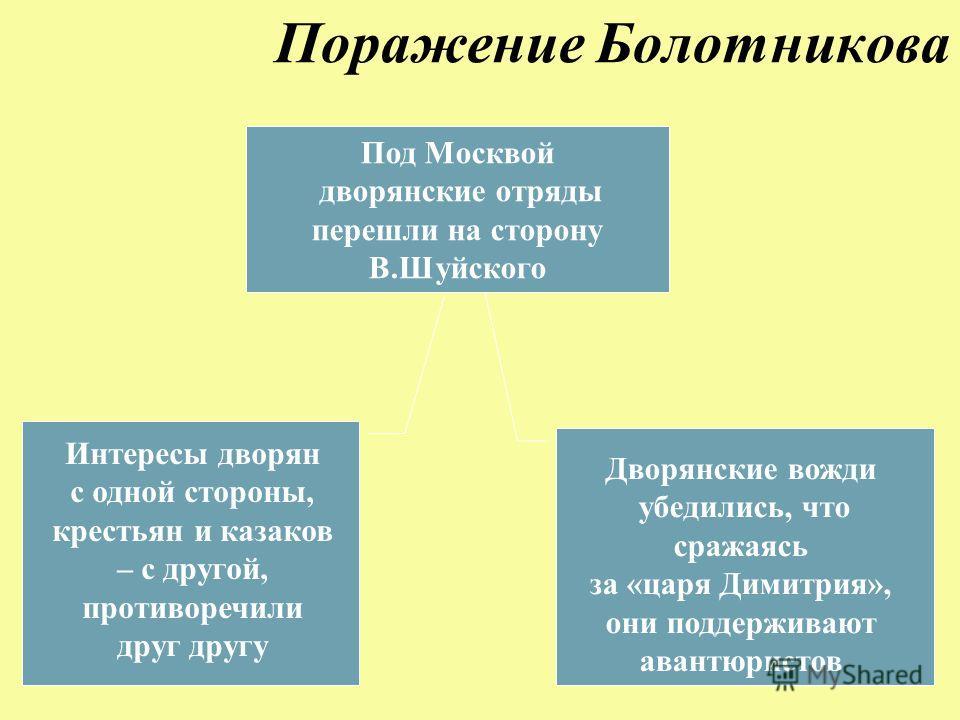Поражение Болотникова Под Москвой дворянские отряды перешли на сторону В.Шуйского Интересы дворян с одной стороны, крестьян и казаков – с другой, противоречили друг другу Дворянские вожди убедились, что сражаясь за «царя Димитрия», они поддерживают а