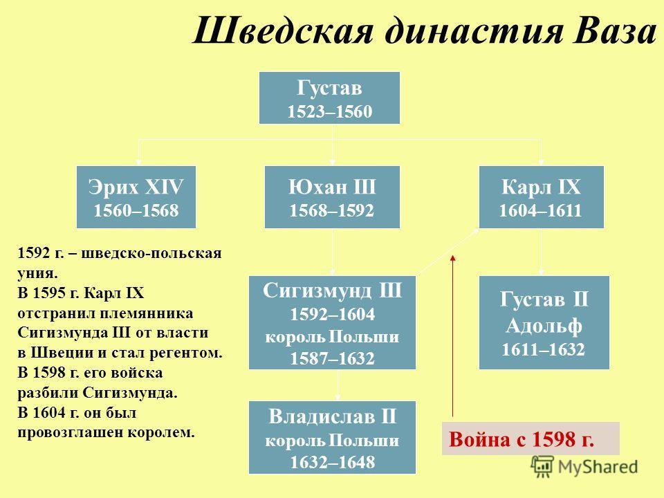 Шведская династия Ваза Сигизмунд III 1592–1604 король Польши 1587–1632 Густав 1523–1560 Эрих XIV 1560–1568 Юхан III 1568–1592 Карл IX 1604–1611 Густав II Адольф 1611–1632 Владислав II король Польши 1632–1648 Война с 1598 г. 1592 г. – шведско-польская
