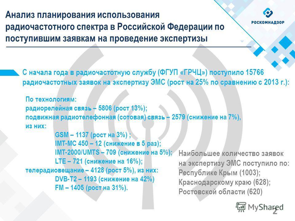 Анализ планирования использования радиочастотного спектра в Российской Федерации по поступившим заявкам на проведение экспертизы С начала года в радиочастотную службу (ФГУП «ГРЧЦ») поступило 15766 радиочастотных заявок на экспертизу ЭМС (рост на 25%