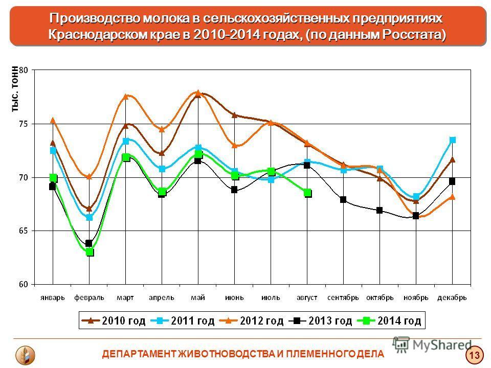 тыс. тонн 13 Производство молока в сельскохозяйственных предприятиях Краснодарском крае в 2010-2014 годах, (по данным Росстата) ДЕПАРТАМЕНТ ЖИВОТНОВОДСТВА И ПЛЕМЕННОГО ДЕЛА