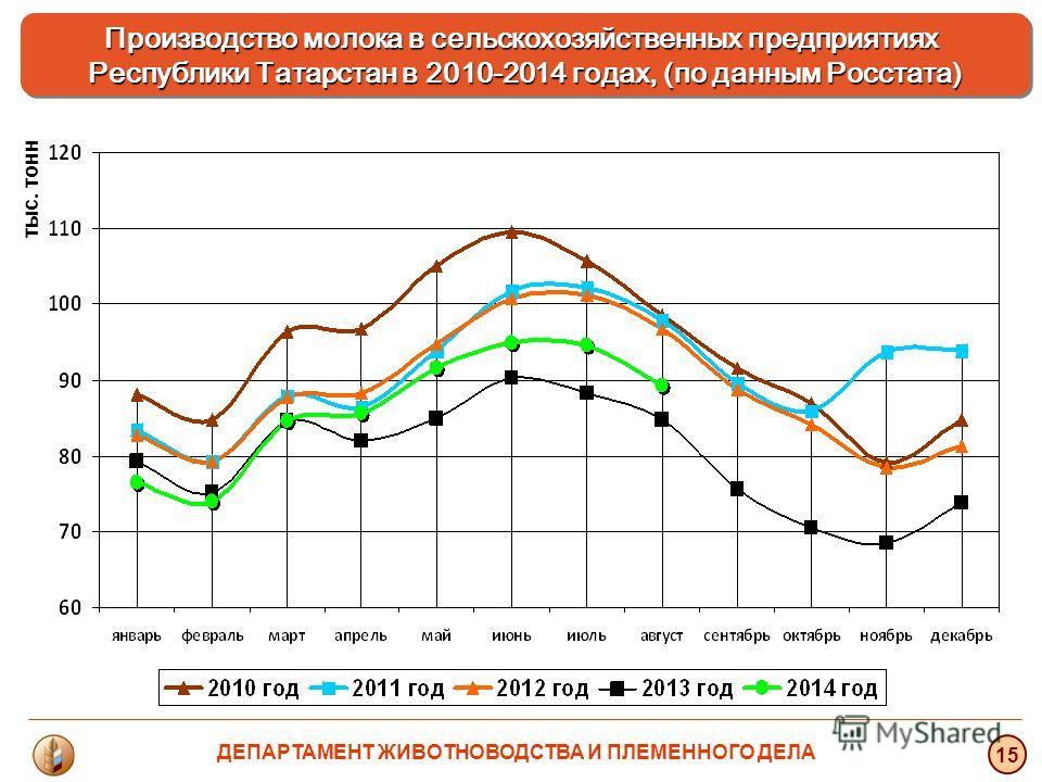 тыс. тонн 15 Производство молока в сельскохозяйственных предприятиях Республики Татарстан в 2010-2014 годах, (по данным Росстата) ДЕПАРТАМЕНТ ЖИВОТНОВОДСТВА И ПЛЕМЕННОГО ДЕЛА