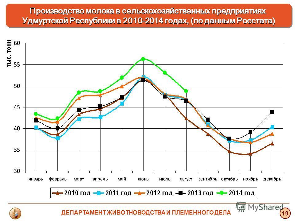 тыс. тонн 19 Производство молока в сельскохозяйственных предприятиях Удмуртской Республики в 2010-2014 годах, (по данным Росстата) ДЕПАРТАМЕНТ ЖИВОТНОВОДСТВА И ПЛЕМЕННОГО ДЕЛА