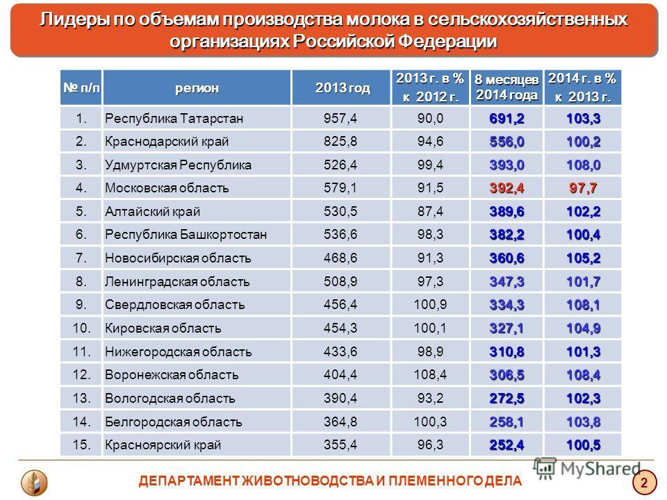 Лидеры по объемам производства молока в сельскохозяйственных организациях Российской Федерации Лидеры по объемам производства молока в сельскохозяйственных организациях Российской Федерации 2 п/п п/прегион 2013 год 2013 год 2013 г. в % к 2012 г. 8 ме