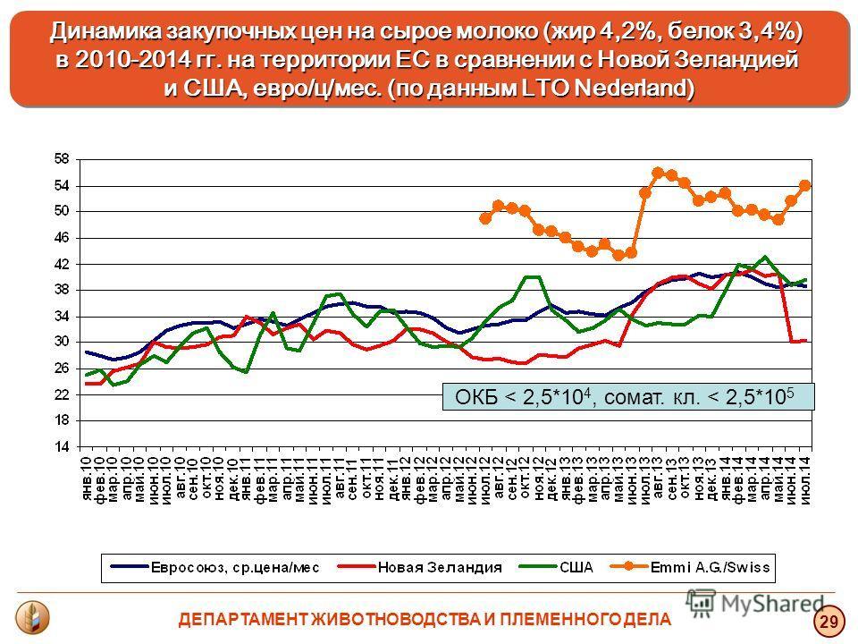 Динамика закупочных цен на сырое молоко (жир 4,2%, белок 3,4%) в 2010-2014 гг. на территории ЕС в сравнении с Новой Зеландией и США, евро/ц/мес. (по данным LTO Nederland) Динамика закупочных цен на сырое молоко (жир 4,2%, белок 3,4%) в 2010-2014 гг.