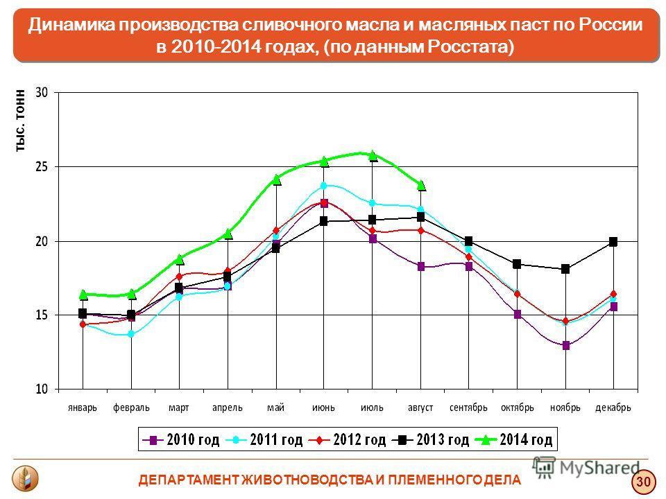 тыс. тонн 30 Динамика производства сливочного масла и масляных паст по России в 2010-2014 годах, (по данным Росстата) ДЕПАРТАМЕНТ ЖИВОТНОВОДСТВА И ПЛЕМЕННОГО ДЕЛА