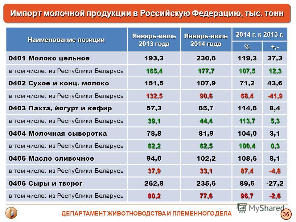 36 Импорт молочной продукции в Российскую Федерацию, тыс. тонн Наименование позиции Январь-июль 2013 года Январь-июль 2014 года 2014 г. к 2013 г. %+,- 0401 Молоко цельное 193,3230,6119,337,3 в том числе: из Республики Беларусь 165,4177,7107,512,3 040